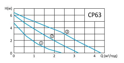 cp63-curve