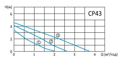 cp43-curve