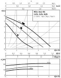 Циркуляционный насос Wilo Star-RS25/6